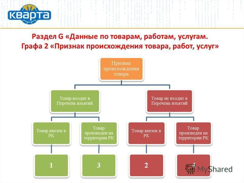 Раздел G «Данные по товарам, работам, услугам. Графа 2 «Признак происхождения товара, работ, услуг»