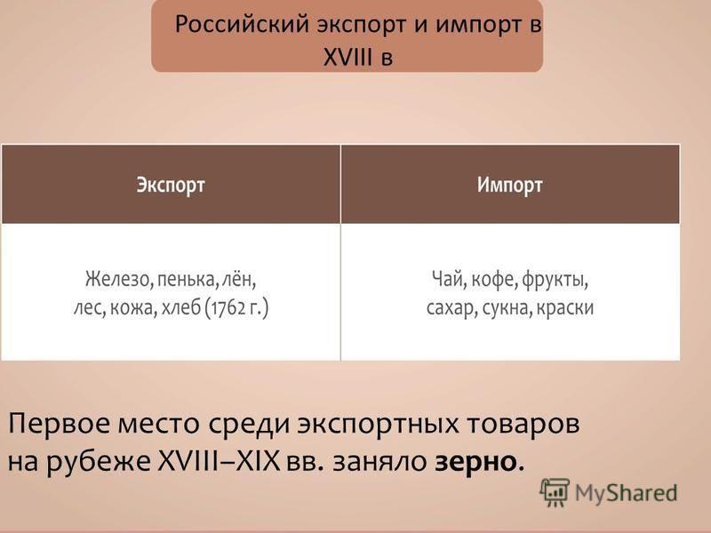 Российский экспорт и импорт в XVIII в Первое место среди экспортных товаров на рубеже XVIII–XIX вв. заняло зерно.
