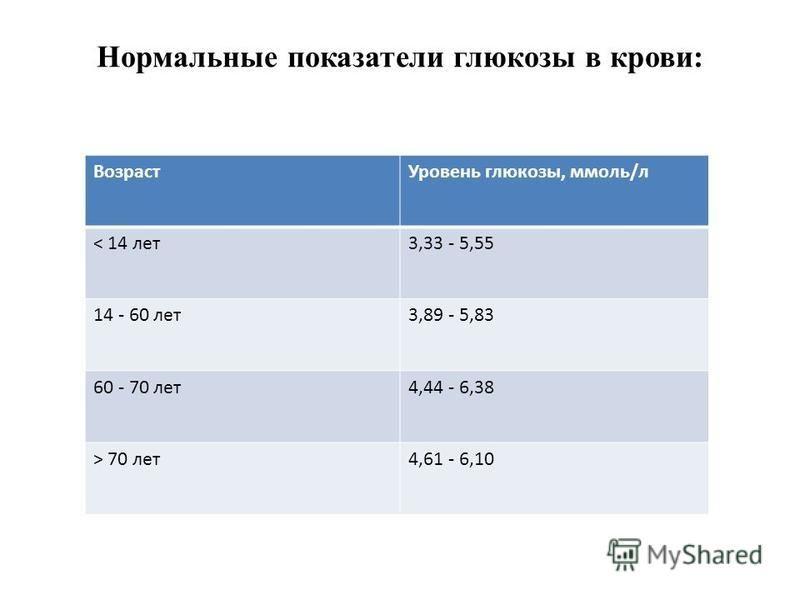 Нормальные показатели глюкозы в крови: Возраст Уровень глюкозы, ммоль/л < 14 лет 3,33 - 5,55 14 - 60 лет 3,89 - 5,83 60 - 70 лет 4,44 - 6,38 > 70 лет 4,61 - 6,10