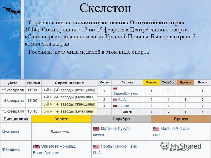 Скелетон Соревнования по скелетону на зимних Олимпийских играх 2014 в Сочи прошли с 13 по 15 февраля в Центре санного спорта «Санки», расположенном возле Красной Поляны. Было разыграно 2 комплекта наград. Россия не получила медалей в этом виде спорта