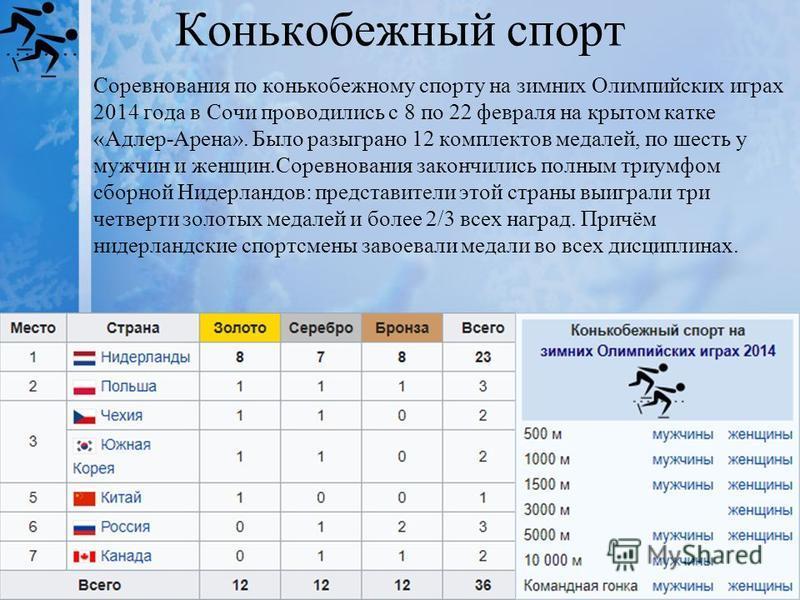 Конькобежный спорт Соревнования по конькобежному спорту на зимних Олимпийских играх 2014 года в Сочи проводились с 8 по 22 февраля на крытом катке «Адлер-Арена». Было разыграно 12 комплектов медалей, по шесть у мужчин и женщин.Соревнования закончилис