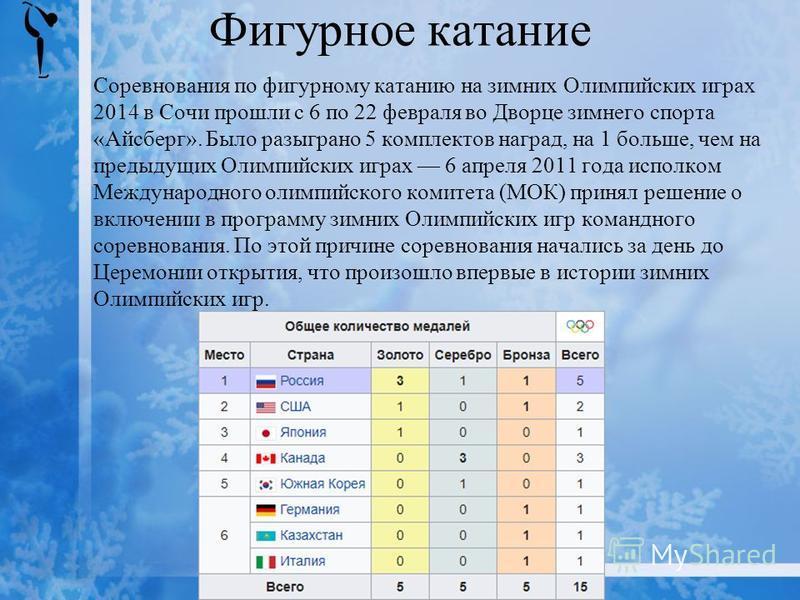 Фигурное катание Соревнования по фигурному катанию на зимних Олимпийских играх 2014 в Сочи прошли с 6 по 22 февраля во Дворце зимнего спорта «Айсберг». Было разыграно 5 комплектов наград, на 1 больше, чем на предыдущих Олимпийских играх 6 апреля 2011