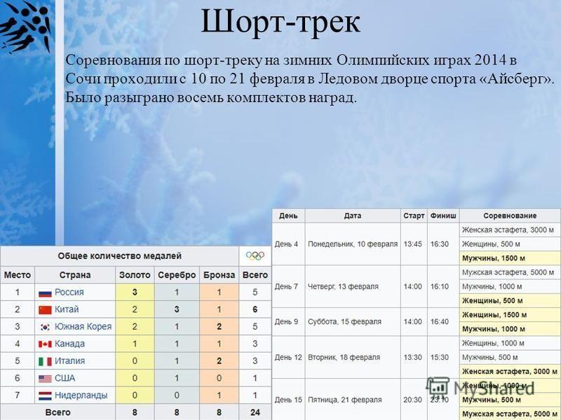 Шорт-трек Соревнования по шорт-треку на зимних Олимпийских играх 2014 в Сочи проходили с 10 по 21 февраля в Ледовом дворце спорта «Айсберг». Было разыграно восемь комплектов наград.