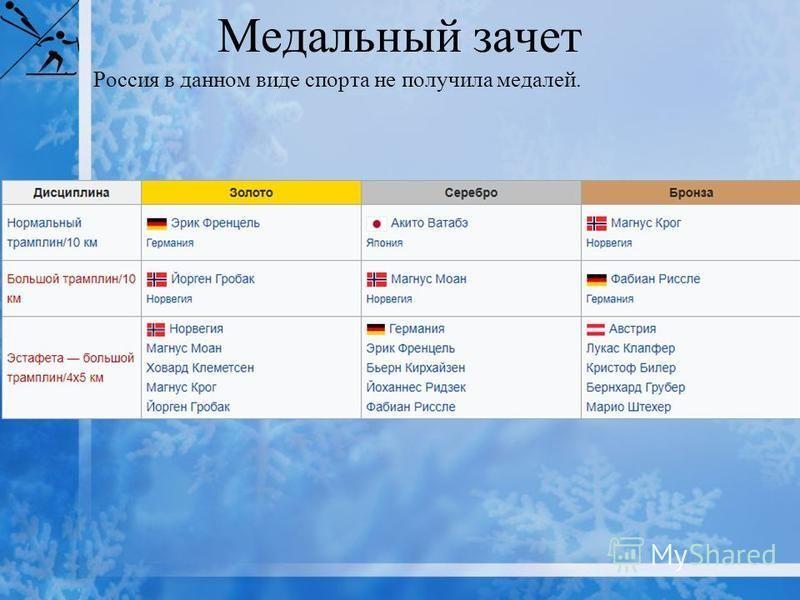 Медальный зачет Россия в данном виде спорта не получила медалей.