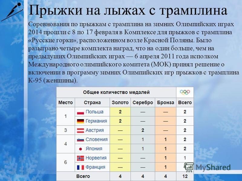 Прыжки на лыжах с трамплина Соревнования по прыжкам с трамплина на зимних Олимпийских играх 2014 прошли с 8 по 17 февраля в Комплексе для прыжков с трамплина «Русские горки», расположенном возле Красной Поляны. Было разыграно четыре комплекта наград,