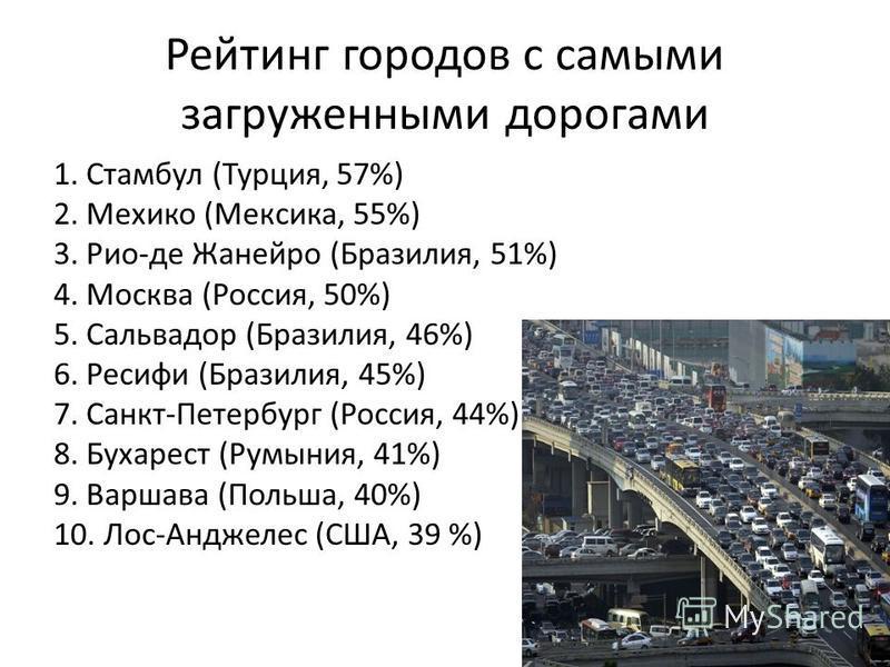 Рейтинг городов с самыми загруженными дорогами 1. Стамбул (Турция, 57%) 2. Мехико (Мексика, 55%) 3. Рио-де Жанейро (Бразилия, 51%) 4. Москва (Россия, 50%) 5. Сальвадор (Бразилия, 46%) 6. Ресифи (Бразилия, 45%) 7. Санкт-Петербург (Россия, 44%) 8. Буха