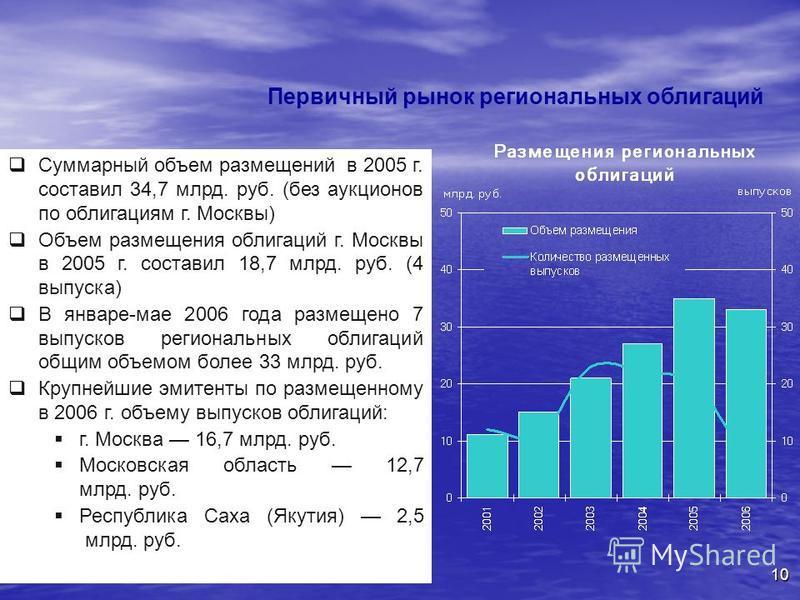 10 Суммарный объем размещений в 2005 г. составил 34,7 млрд. руб. (без аукционов по облигациям г. Москвы) Объем размещения облигаций г. Москвы в 2005 г. составил 18,7 млрд. руб. (4 выпуска) В январе-мае 2006 года размещено 7 выпусков региональных обли