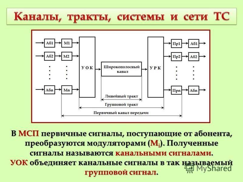 В МСП первичные сигналы, поступающие от абонента, преобразуются модуляторами (М i ). Полученные сигналы называются канальными сигналами. УОК объединяет канальные сигналы в так называемый групповой сигнал.