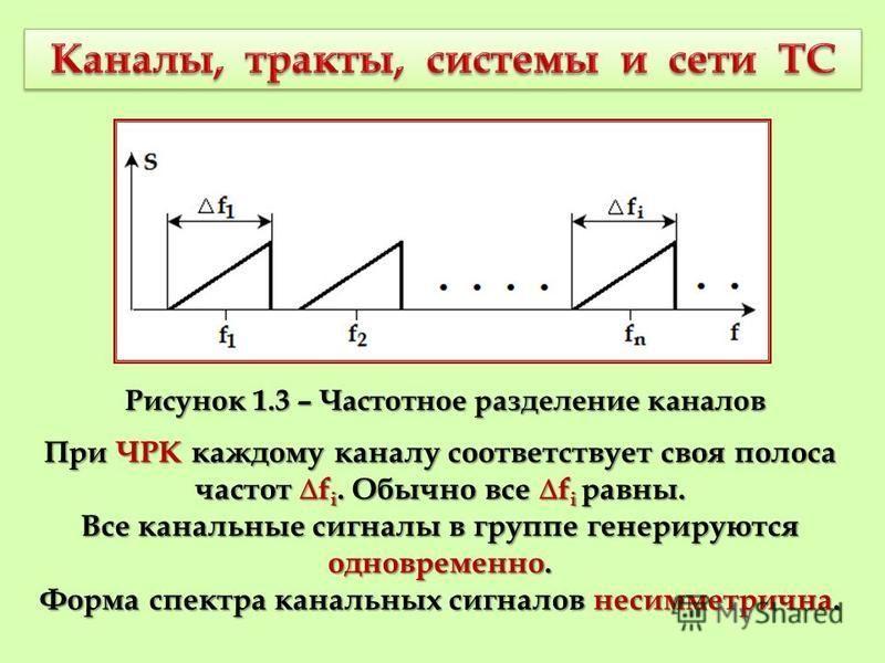 При ЧРК каждому каналу соответствует своя полоса частот f i. Обычно все f i равны. Все канальные сигналы в группе генерируются одновременно. Форма спектра канальных сигналов несимметрична. Рисунок 1.3 – Частотное разделение каналов
