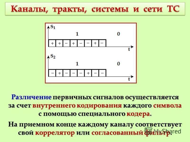 Различение первичных сигналов осуществляется за счет внутреннего кодирования каждого символа с помощью специального кодера. На приемном конце каждому каналу соответствует свой коррелятор или согласованный фильтр.