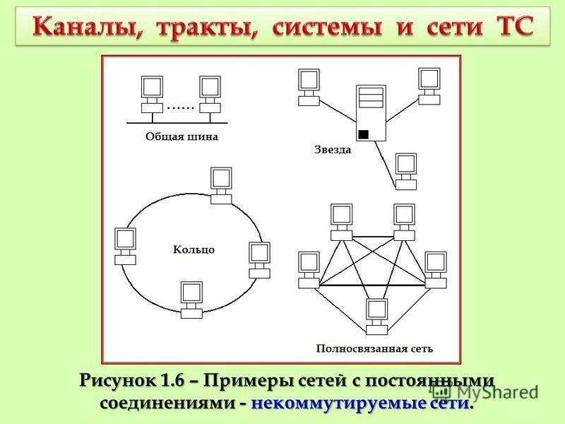 Рисунок 1.6 – Примеры сетей с постоянными соединениями - некоммутируемые сети.