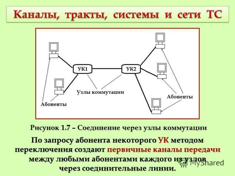 По запросу абонента некоторого УК методом переключения создают первичные каналы передачи между любыми абонентами каждого из узлов через соединительные линии. Рисунок 1.7 – Соединение через узлы коммутации