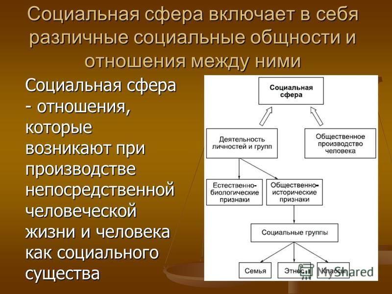 Социальная сфера включает в себя различные социальные общности и отношения между ними Социальная сфера - отношения, которые возникают при производстве непосредственной человеческой жизни и человека как социального существа