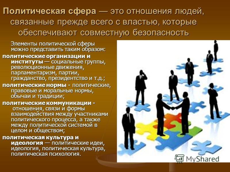 Политическая сфера это отношения людей, связанные прежде всего с властью, которые обеспечивают совместную безопасность Элементы политической сферы можно представить таким образом: политические организации и институты социальные группы, революционные