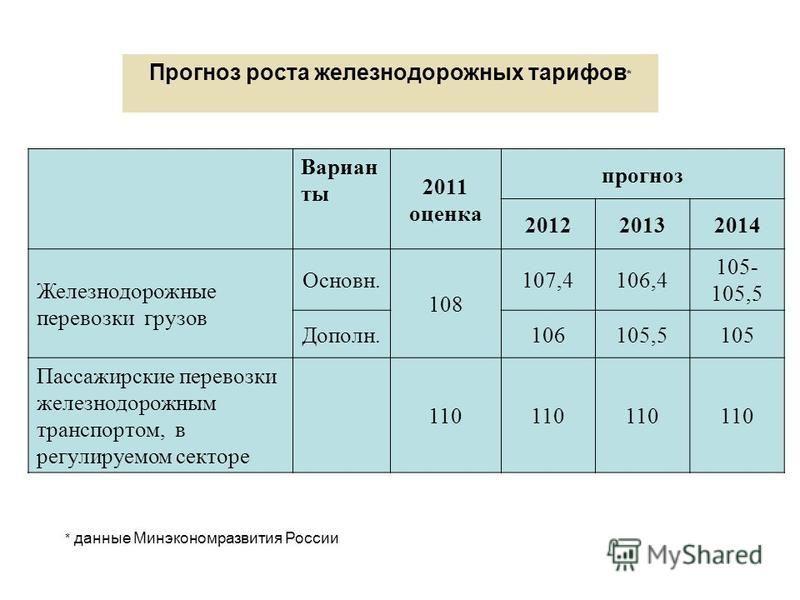 Прогноз роста железнодорожных тарифов * Вариан ты 2011 оценка прогноз 201220132014 Железнодорожные перевозки грузов Основн. 108 107,4106,4 105- 105,5 Дополн. 106105,5105 Пассажирские перевозки железнодорожным транспортом, в регулируемом секторе 110 *