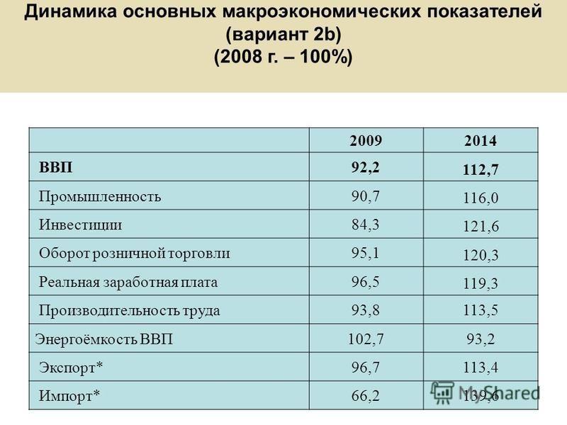 Динамика основных макроэкономических показателей (вариант 2b) (2008 г. – 100%) 20092014 ВВП 92,2 112,7 Промышленность 90,7 116,0 Инвестиции 84,3 121,6 Оборот розничной торговли 95,1 120,3 Реальная заработная плата 96,5 119,3 Производительность труда