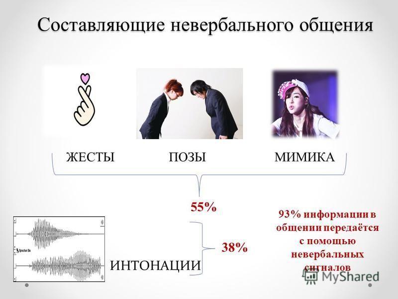 Составляющие невербального общения ЖЕСТЫПОЗЫМИМИКА ИНТОНАЦИИ 55% 38% 93% информации в общении передаётся с помощью невербальных сигналов