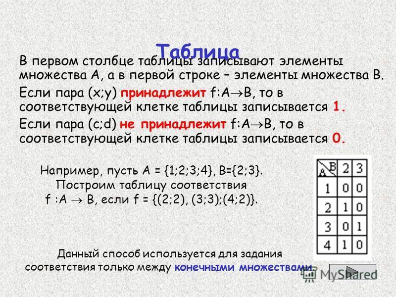 Таблица В первом столбце таблицы записывают элементы множества А, а в первой строке – элементы множества В. Если пара (х;у) принадлежит f:А В, то в соответствующей клетке таблицы записывается 1. Если пара (с;d) не принадлежит f:А В, то в соответствую