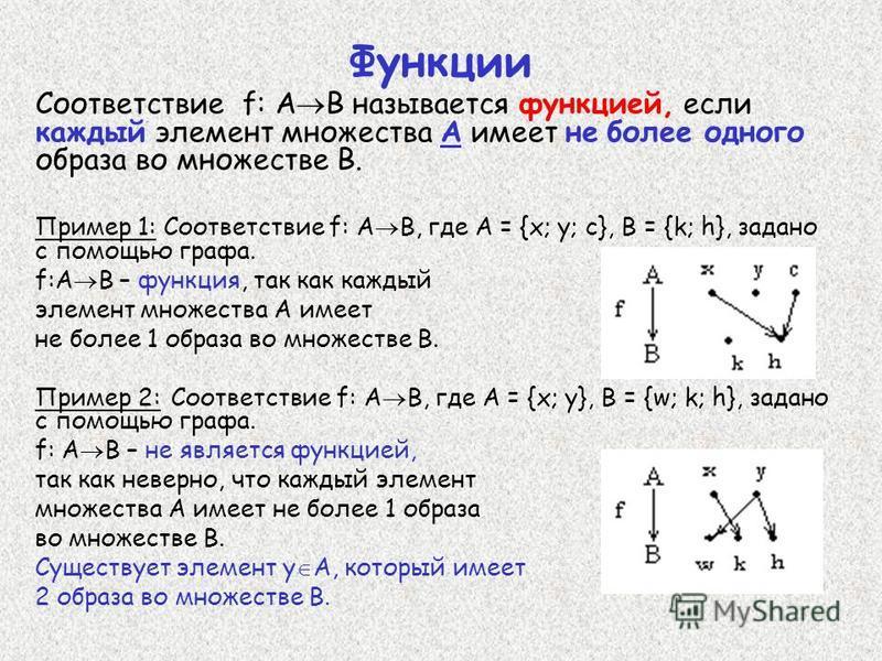 Функции Соответствие f: A B называется функцией, если каждый элемент множества А имеет не более одного образа во множестве В. Пример 1: Соответствие f: А В, где А = {х; у; с}, В = {k; h}, задано c помощью графа. f:А В – функция, так как каждый элемен