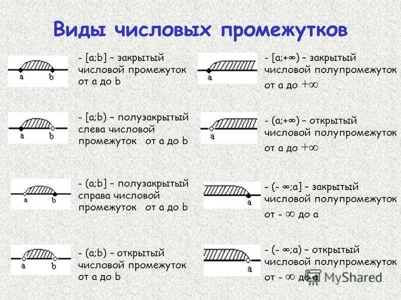 Виды числовых промежутков - [a;b] – закрытый числовой промежуток от a до b - [a;b) – полузакрытый слева числовой промежуток от a до b - (a;b] – полузакрытый справа числовой промежуток от a до b - (a;b) – открытый числовой промежуток от a до b - [a;+