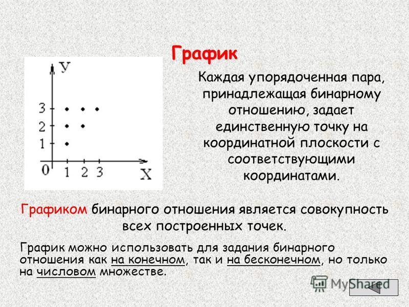 График График можно использовать для задания бинарного отношения как на конечном, так и на бесконечном, но только на числовом множестве. Каждая упорядоченная пара, принадлежащая бинарному отношению, задает единственную точку на координатной плоскости