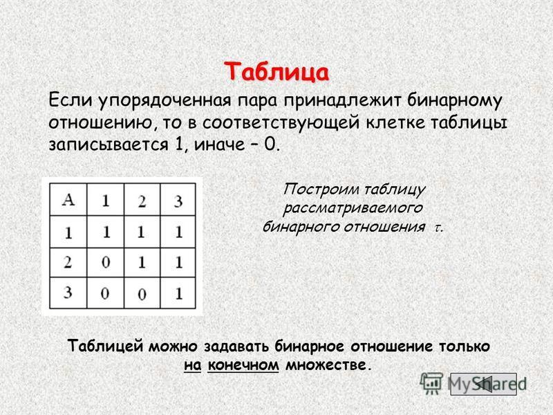 Таблица Если упорядоченная пара принадлежит бинарному отношению, то в соответствующей клетке таблицы записывается 1, иначе – 0. Таблицей можно задавать бинарное отношение только на конечном множестве. Построим таблицу рассматриваемого бинарного отнош