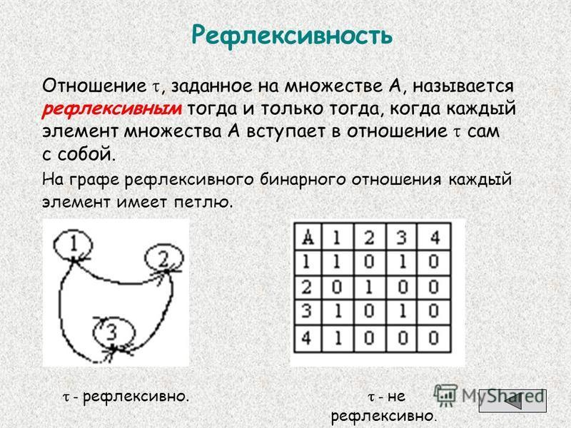 Рефлексивность Отношение, заданное на множестве А, называется рефлексивным тогда и только тогда, когда каждый элемент множества А вступает в отношение сам с собой. На графе рефлексивного бинарного отношения каждый элемент имеет петлю. - рефлексивно.