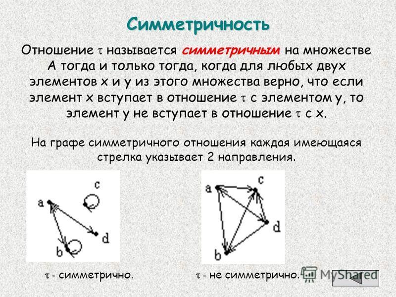 Симметричность Отношение называется симметричным на множестве А тогда и только тогда, когда для любых двух элементов х и у из этого множества верно, что если элемент х вступает в отношение с элементом y, то элемент y не вступает в отношение с х. На г