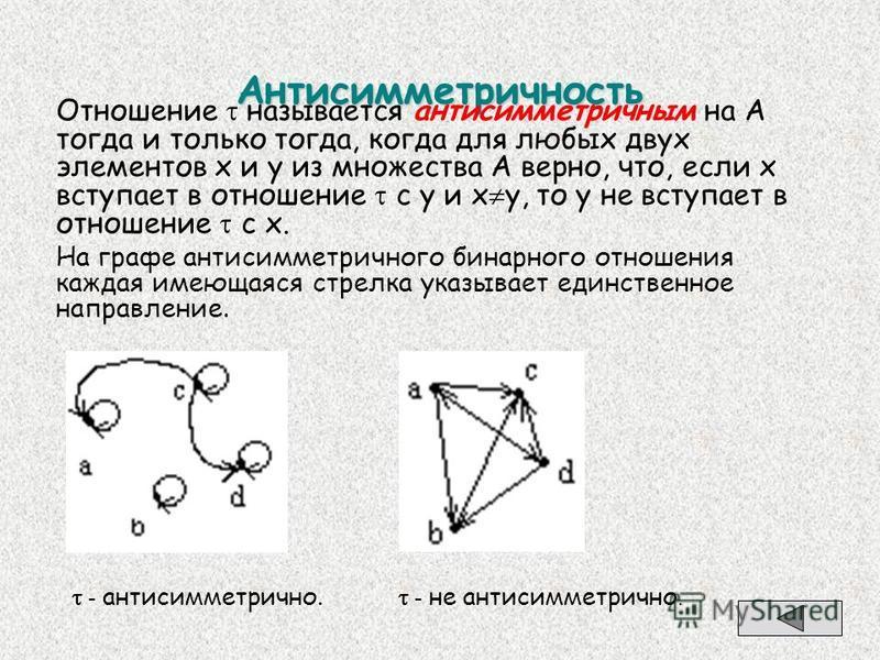 Антисимметричность Отношение называется антисимметричным на А тогда и только тогда, когда для любых двух элементов x и y из множества А верно, что, если х вступает в отношение с у и х у, то у не вступает в отношение с х. На графе антисимметричного би