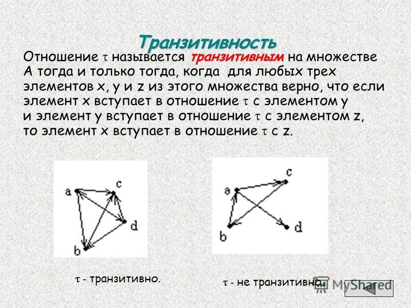 Транзитивность Отношение называется транзитивным на множестве А тогда и только тогда, когда для любых трех элементов х, у и z из этого множества верно, что если элемент х вступает в отношение с элементом y и элемент y вступает в отношение с элементом