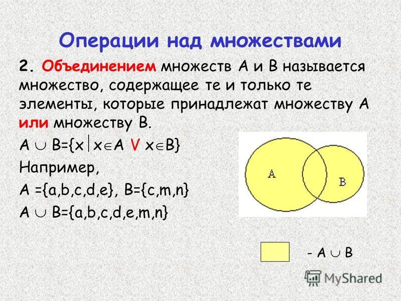 2. Объединением множеств А и В называется множество, содержащее те и только те элементы, которые принадлежат множеству А или множеству В. А В={х х А V х В} Например, А ={a,b,c,d,e}, B={c,m,n} А В={a,b,c,d,e,m,n} Операции над множествами - А В