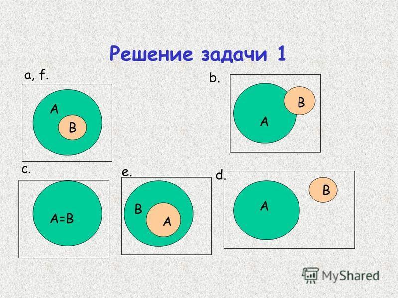 Решение задачи 1 А В А=В А В А В a, f. c.c. b. d. В А e.