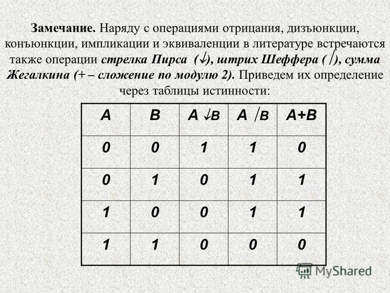 Замечание. Наряду с операциями отрицания, дизъюнкции, конъюнкции, импликации и эквиваленции в литературе встречаются также операции стрелка Пирса ( ), штрих Шеффера ( ), сумма Жегалкина (+ – сложение по модулю 2). Приведем их определение через таблиц