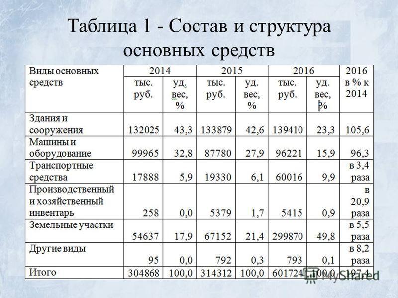 Таблица 1 - Состав и структура основных средств