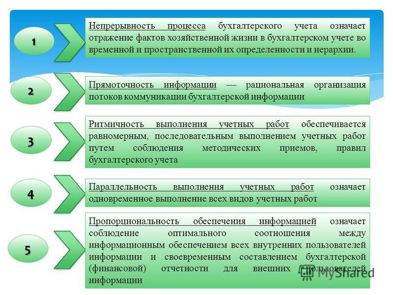 Непрерывность процесса бухгалтерского учета означает отражение фактов хозяйственной жизни в бухгалтерском учете во временной и пространственной их определенности и иерархии. 1 4 3 2 Прямоточность информации рациональная организация потоков коммуникац