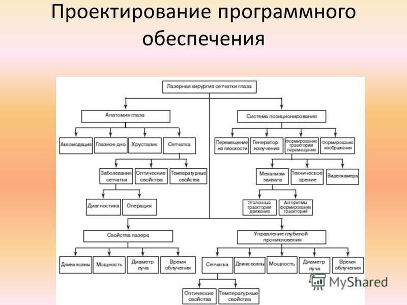 Проектирование программного обеспечения