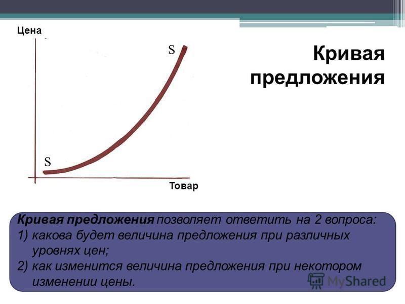 Кривая предложения позволяет ответить на 2 вопроса: 1)какова будет величина предложения при различных уровнях цен; 2)как изменится величина предложения при некотором изменении цены. Цена Товар Кривая предложения