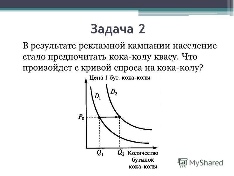 Задача 2 В результате рекламной кампании население стало предпочитать кока-колу квасу. Что произойдет с кривой спроса на кока-колу?