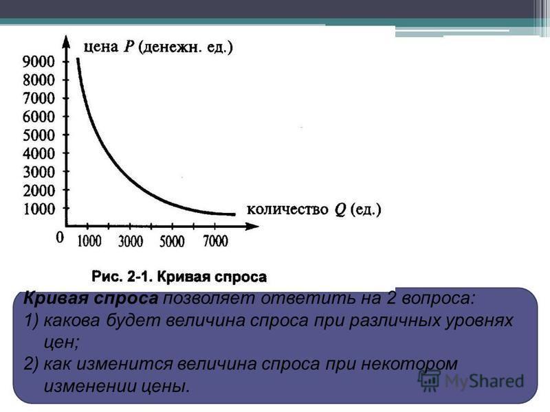 Кривая спроса позволяет ответить на 2 вопроса: 1)какова будет величина спроса при различных уровнях цен; 2)как изменится величина спроса при некотором изменении цены.