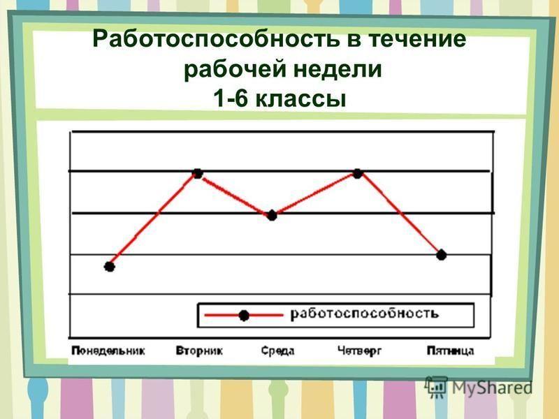 Работоспособность в течение рабочей недели 1-6 классы