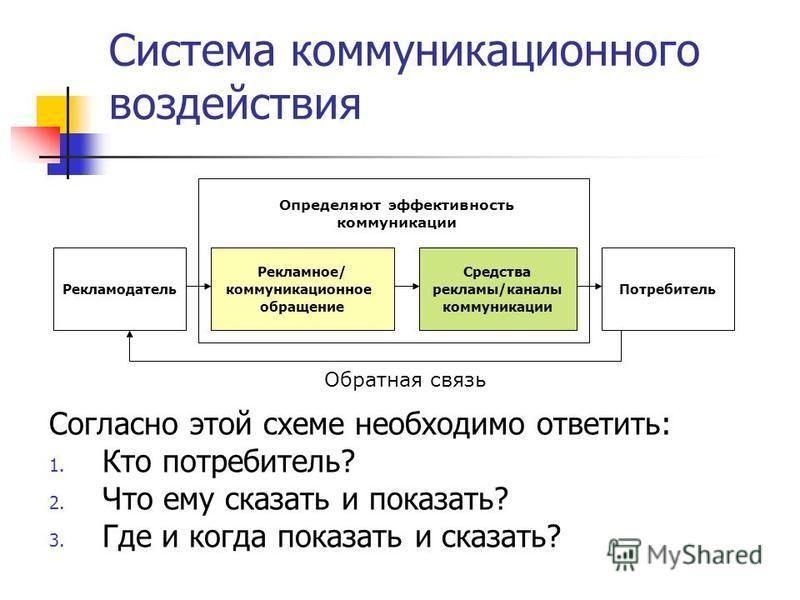 Система коммуникационного воздействия Согласно этой схеме необходимо ответить: 1. Кто потребитель? 2. Что ему сказать и показать? 3. Где и когда показать и сказать? Рекламодатель Рекламное/ коммуникационное обращение Средства рекламы/каналы коммуника