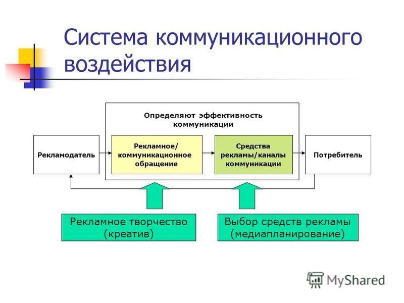 Система коммуникационного воздействия Рекламодатель Рекламное/ коммуникационное обращение Средства рекламы/каналы коммуникации Потребитель Определяют эффективность коммуникации Рекламное творчество (креатив) Выбор средств рекламы (медиапланирование)