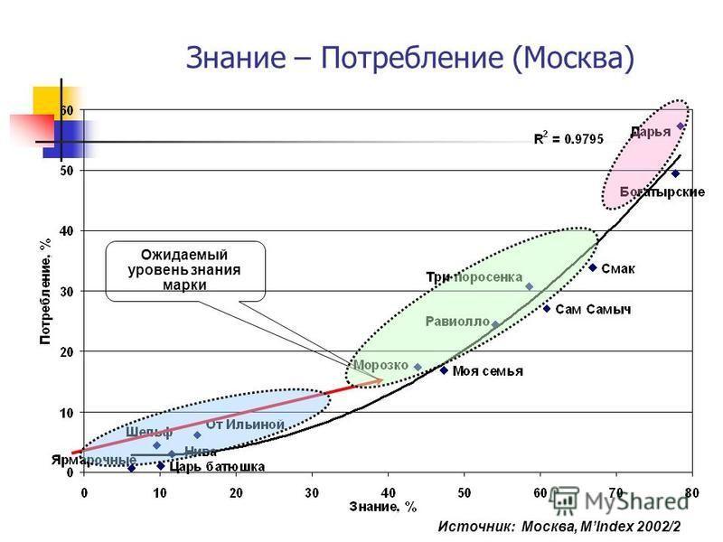 Знание – Потребление (Москва) Ожидаемый уровень знания марки Источник: Москва, MIndex 2002/2
