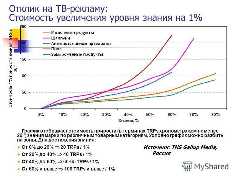 Отклик на ТВ-рекламу: Стоимость увеличения уровня знания на 1% Источник: TNS Gallup Media, Россия График отображает стоимость прироста (в терминах TRPs хронометражем не менее 20) знания марки по различным товарным категориям. Условно график можно раз