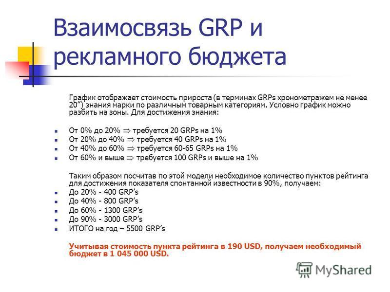 Взаимосвязь GRP и рекламного бюджета График отображает стоимость прироста (в терминах GRPs хронометражем не менее 20) знания марки по различным товарным категориям. Условно график можно разбить на зоны. Для достижения знания: От 0% до 20% требуется 2