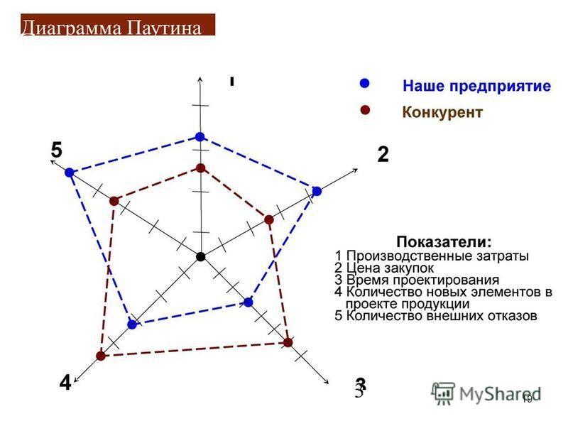 Диаграмма Паутина 3 19