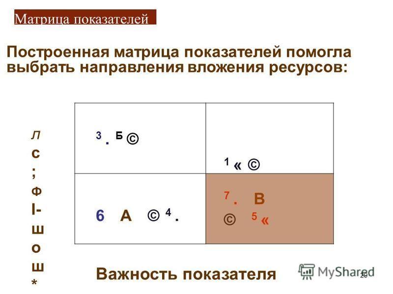 Матрица показателей Построенная матрица показателей помогла выбрать направления вложения ресурсов: л с ; Ф I- ш о ш * О 3.Б©3.Б© 1 «© 6 А © 4. 7. В © 5 « Важюность показателя 29