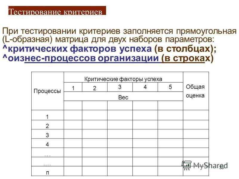 Тестирование критериев При тестировании критериев заполняется прямоугольная (L-образная) матрица для двух наборов параметров: ^критических факторов успеха (в столбцах); ^оизнес-процессов организации (в строках) Процессы Критические факторы успеха Общ