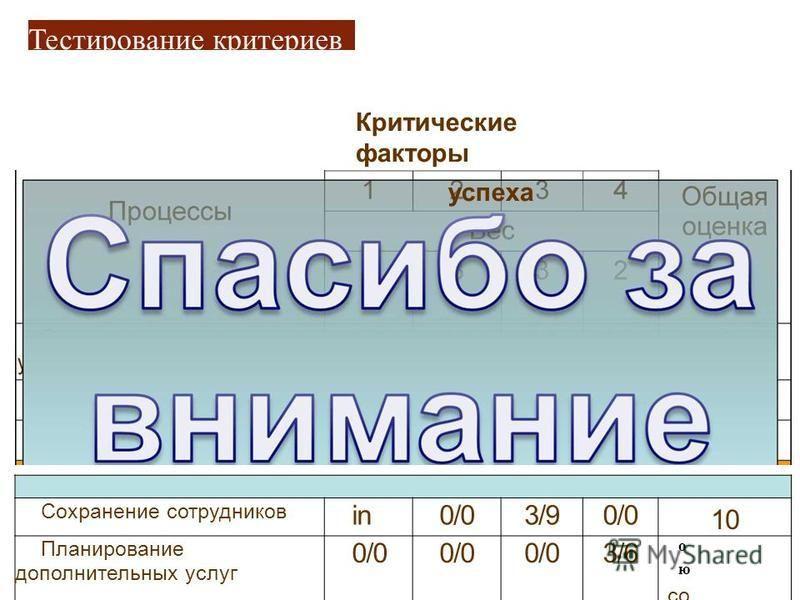 Тестирование критериев Критические факторы успеха Сохранение сотрудников in0/03/90/0 10 Планирование дополнительных услуг 0/0 3/6 о ю со