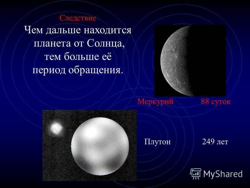 Следствие Чем дальше находится планета от Солнца, тем больше её период обращения. Меркурий 88 суток Плутон 249 лет